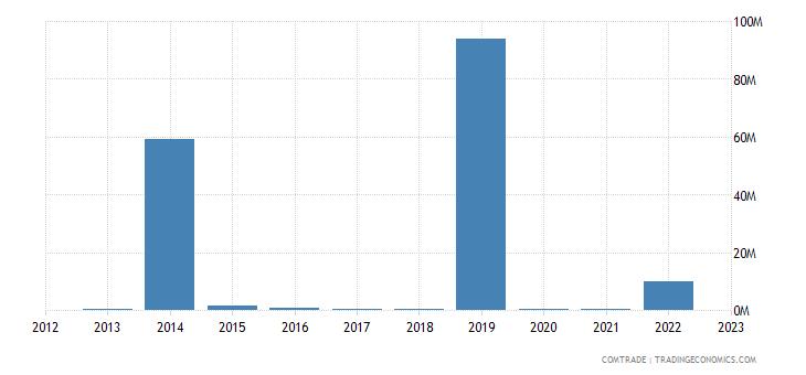 sweden imports angola