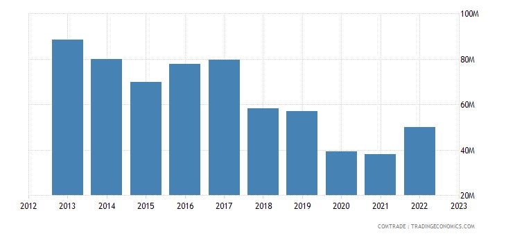 sweden imports argentina