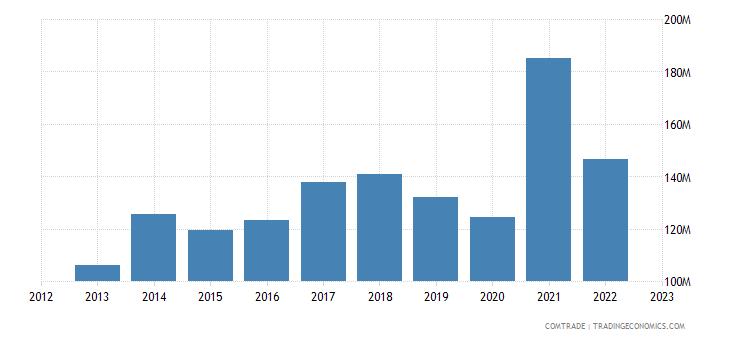 sweden imports austria articles iron steel