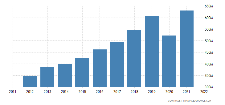 sweden imports bangladesh