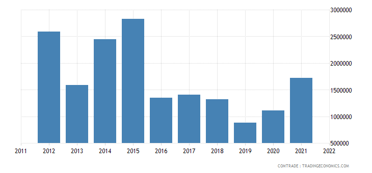 sweden imports bolivia