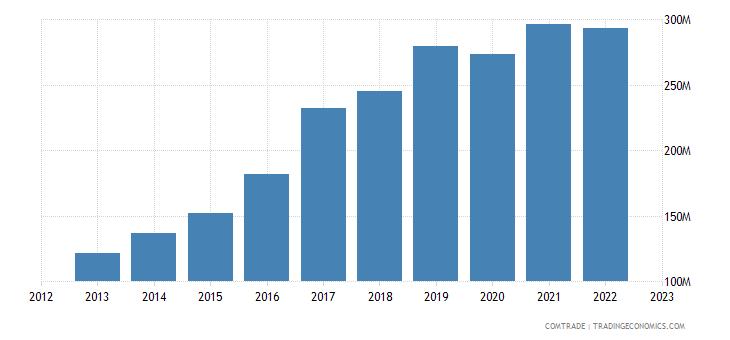 sweden imports bulgaria