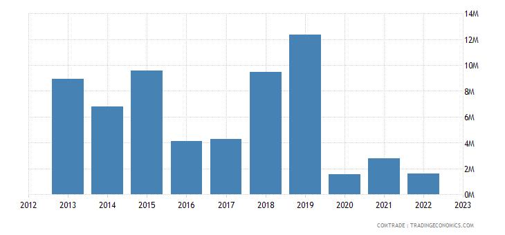 sweden imports ghana