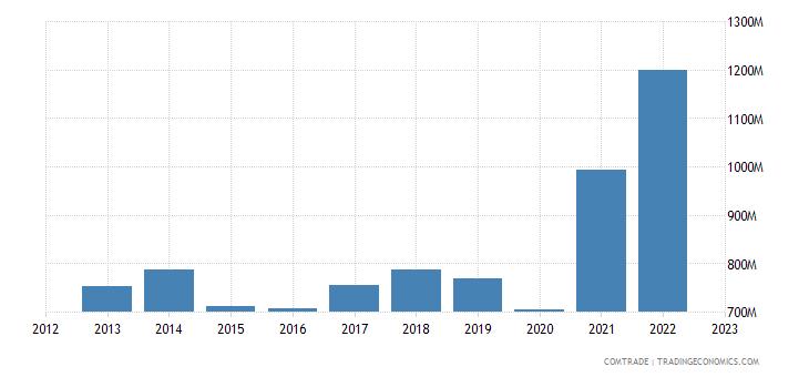 sweden imports india