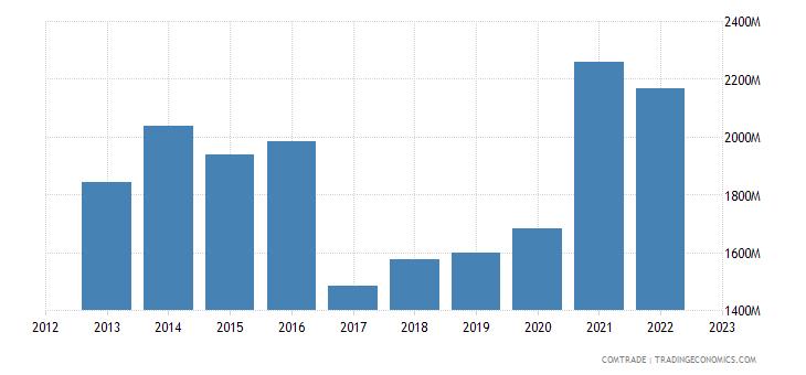 sweden imports ireland