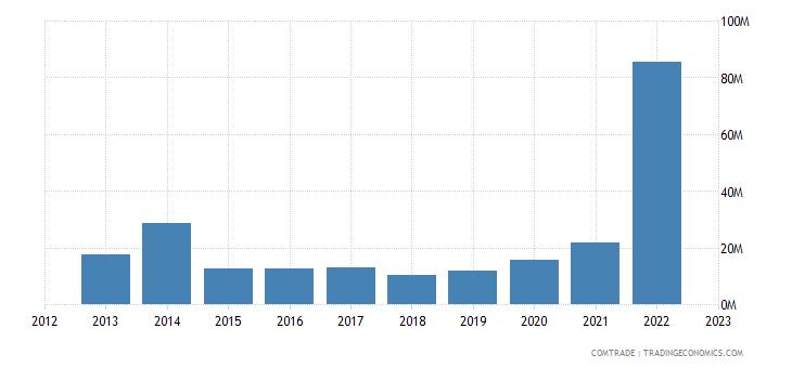 sweden imports kazakhstan