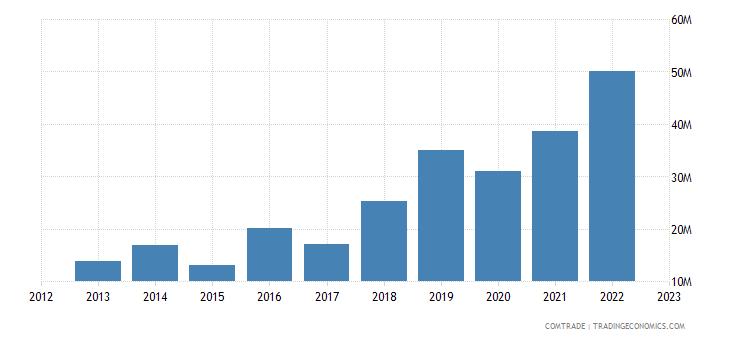 sweden imports macedonia
