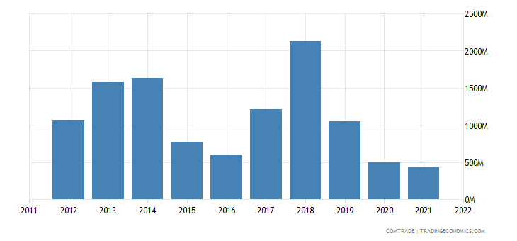 sweden imports nigeria