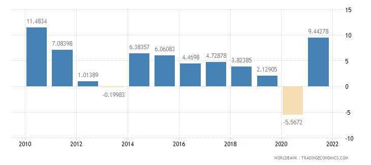 sweden imports of goods and services annual percent growth wb data