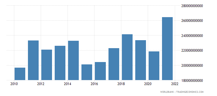 sweden imports of goods and services bop us dollar wb data