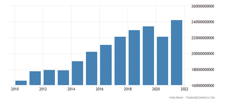 sweden imports of goods and services constant 2000 us dollar wb data