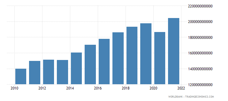 sweden imports of goods and services constant lcu wb data