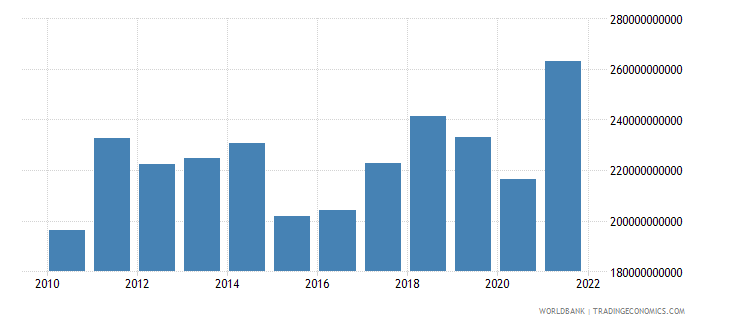 sweden imports of goods and services us dollar wb data