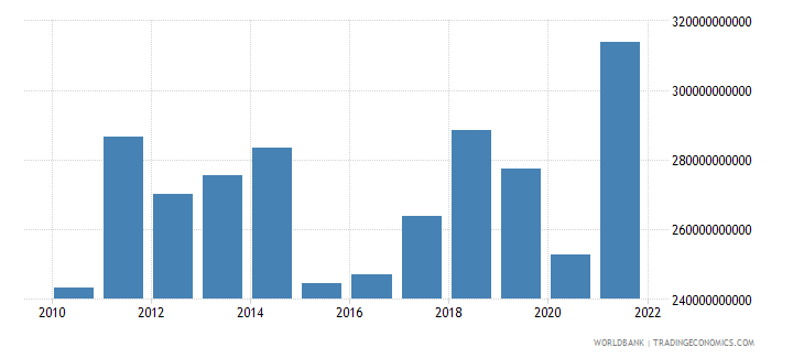 sweden imports of goods services and income bop us dollar wb data