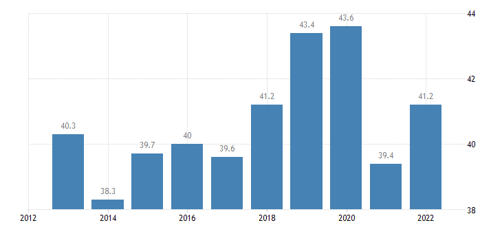 sweden imports of goods services eurostat data