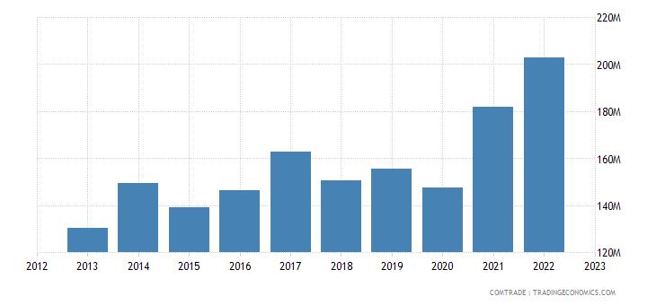 sweden imports pakistan