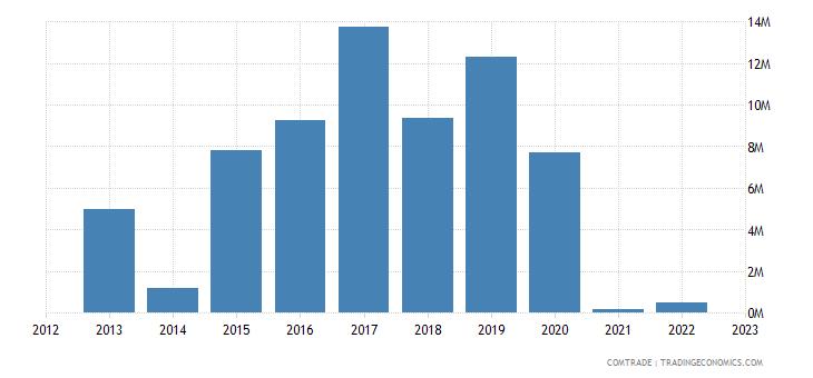 sweden imports paraguay