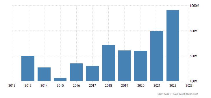 sweden imports portugal