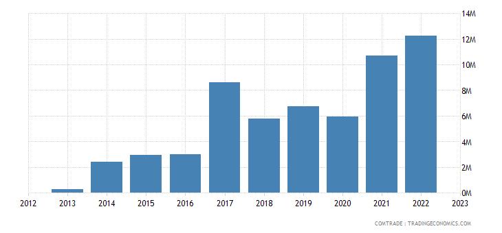 sweden imports rwanda