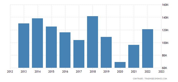 sweden imports saudi arabia