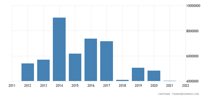 sweden imports tanzania