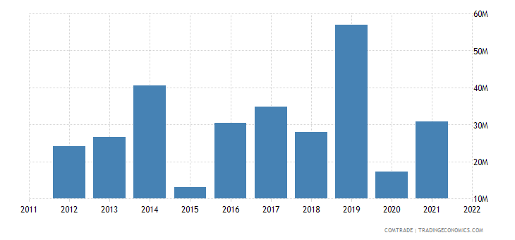 sweden imports tunisia