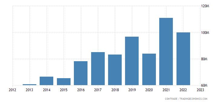 sweden imports ukraine