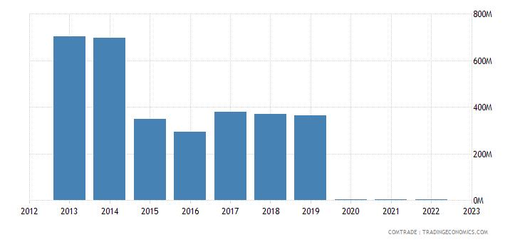 sweden imports venezuela