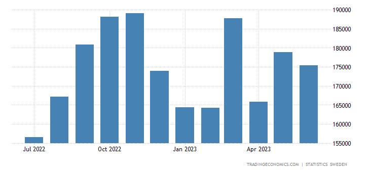 Sweden Imports | 2019 | Data | Chart | Calendar | Forecast