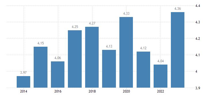 sweden income quintile share ratio s80 s20 eurostat data