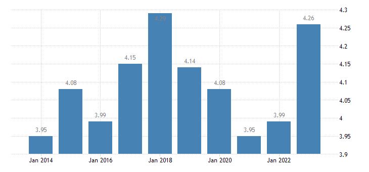 sweden income quintile share ratio s80 s20 females eurostat data
