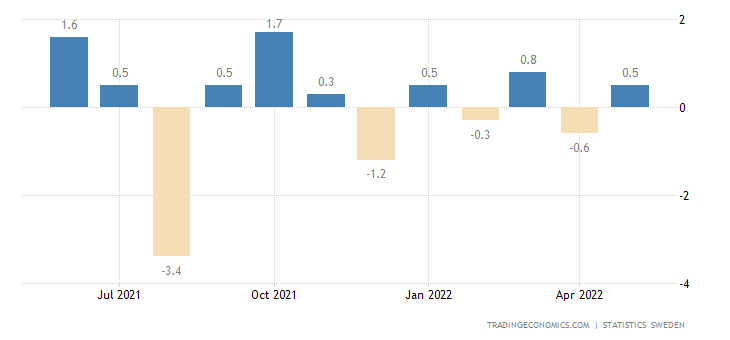 Sweden Industrial Production Value Index MoM