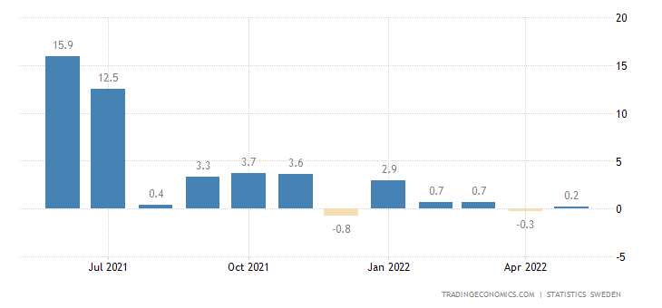 Sweden Industrial Production Value Index YoY