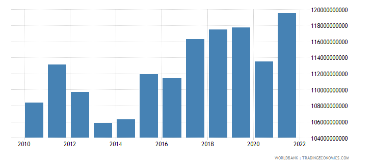 sweden industry value added constant 2000 us dollar wb data