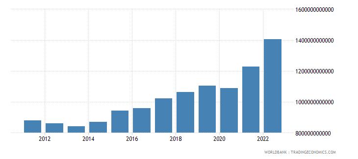 sweden industry value added current lcu wb data