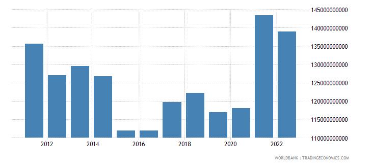 sweden industry value added us dollar wb data