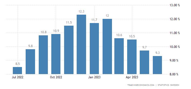 Sweden Inflation Rate