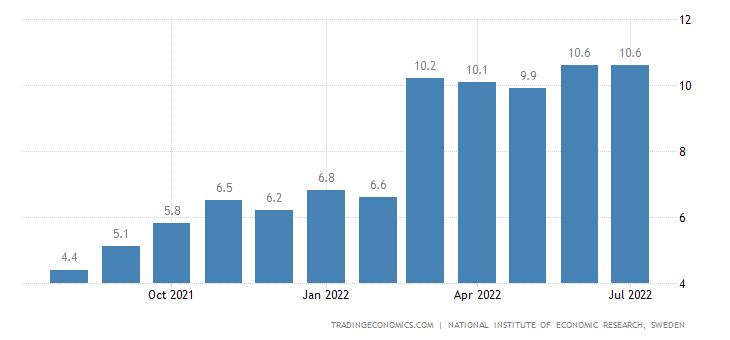 Sweden Consumer Inflation Expectations