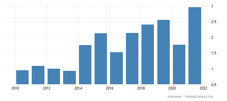 sweden inflation gdp deflator linked series annual percent wb data