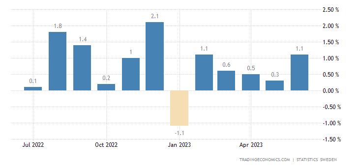 Sweden Inflation Rate MoM