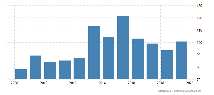 sweden insurance company assets to gdp percent wb data