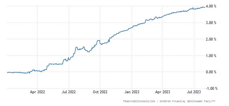 Sweden Three Month Interbank Rate
