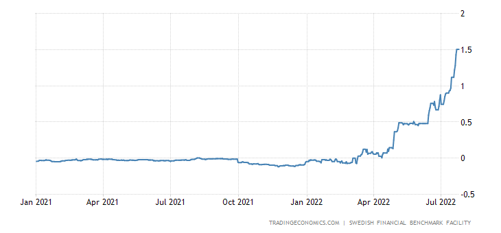 Sweden Three Month Interbank Rate