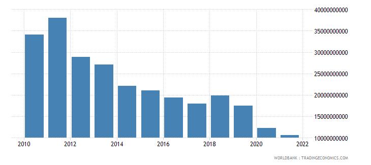 sweden interest payments current lcu wb data