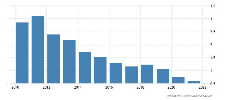 sweden interest payments percent of revenue wb data