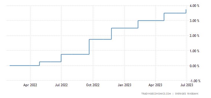 Sweden Interest Rate