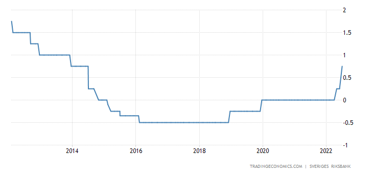 Sweden Interest Rate
