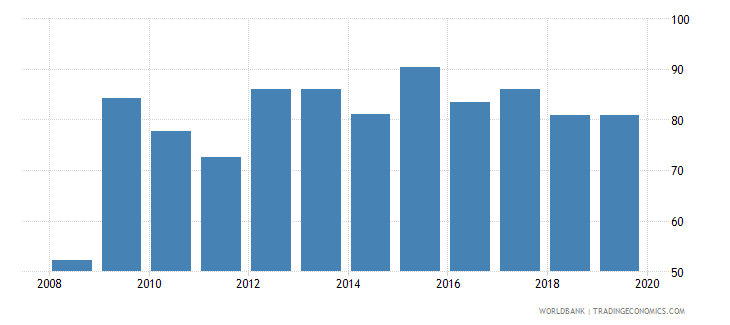 sweden international debt issues to gdp percent wb data