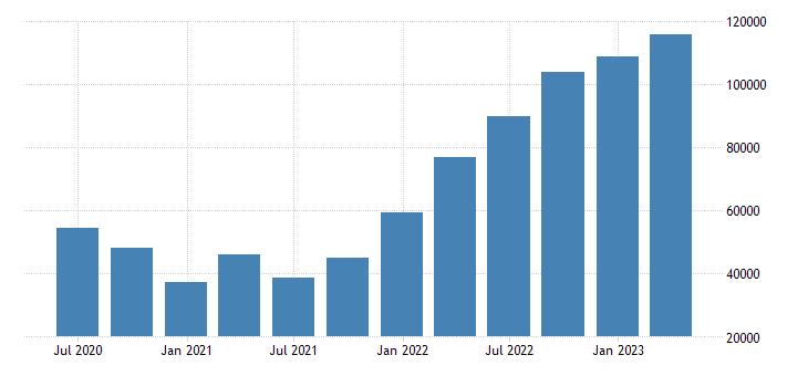 sweden international investment position financial account direct investment eurostat data