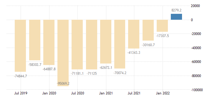 sweden international investment position financial account portfolio investment eurostat data